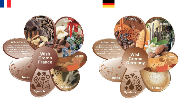 Case länderspezifischen Multisense-Visualisierungen der Kaffee-Sensorik