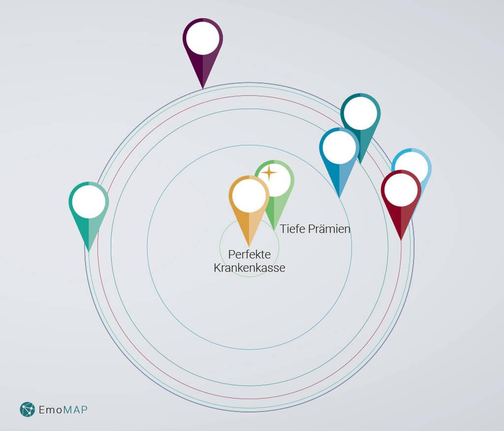 EmoMap mit impliziten Motiven der Konsumenten für Krankenkassen
