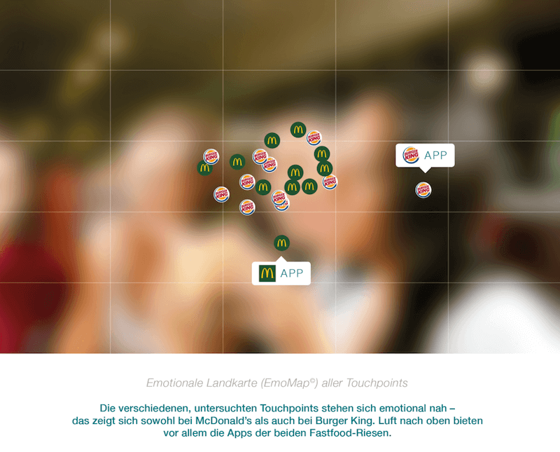 EmoMap aller Touchpoints von Burger King und McDonald's