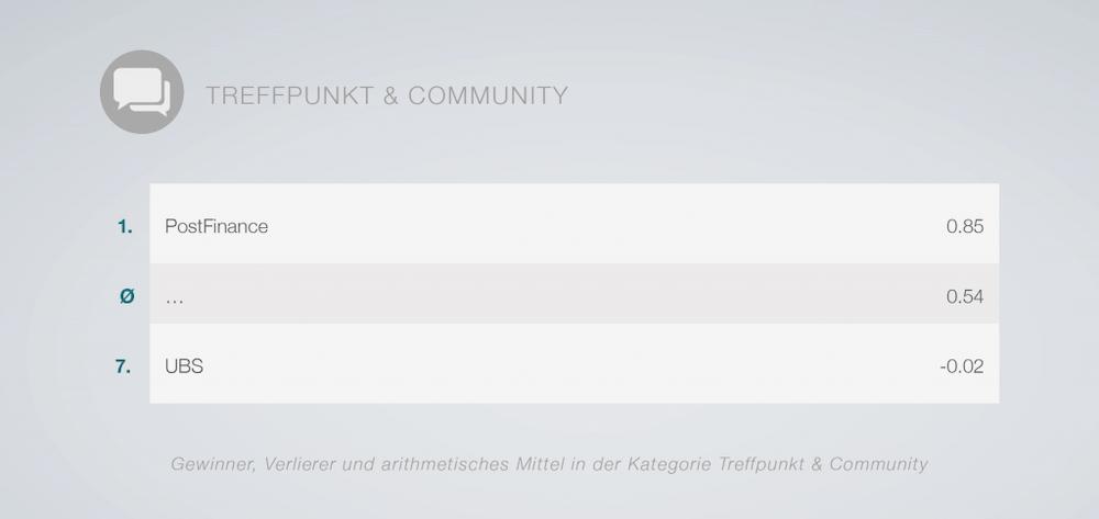 Rangliste der Schweizer Banken in Sachen Treffpunkt & Community