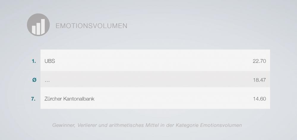 Rangliste der Schweizer Banken in Sachen Emotionsvolumen
