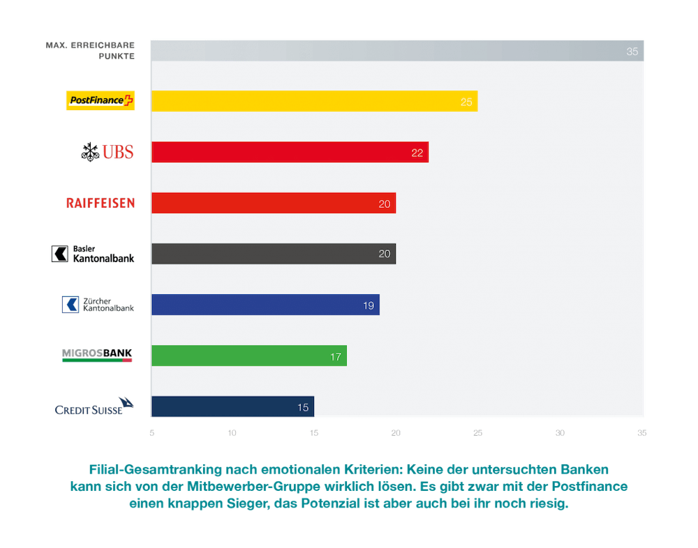 Rangliste der Schweizer Banken in Sachen Filial-Gesamtranking