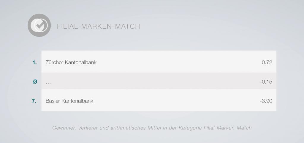 Rangliste der Schweizer Banken in Sachen Filialen-Marken-Match