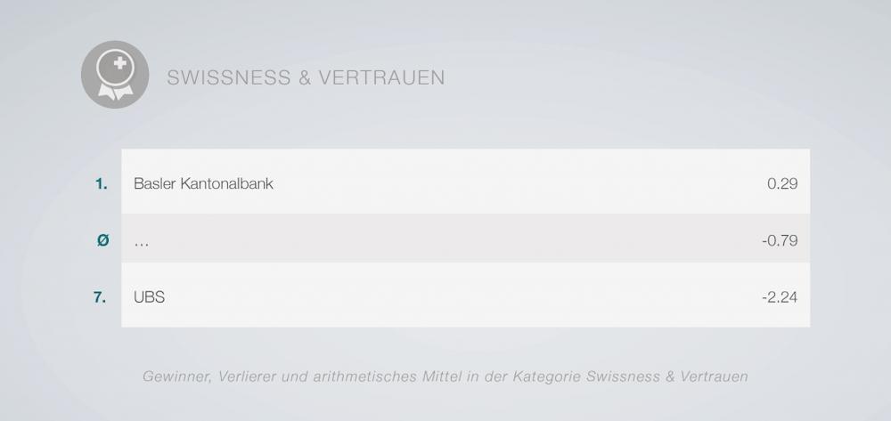 Rangliste der Schweizer Banken in Sachen Swissness & Vertrauen