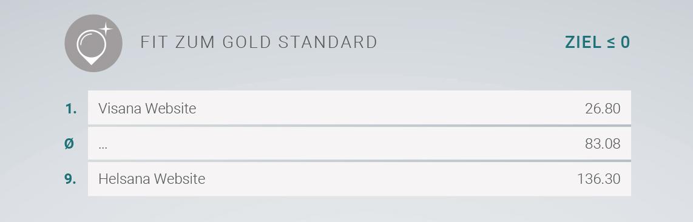 Rangliste der Krankenkassen-Websiten in Sachen Gold Standard treffen