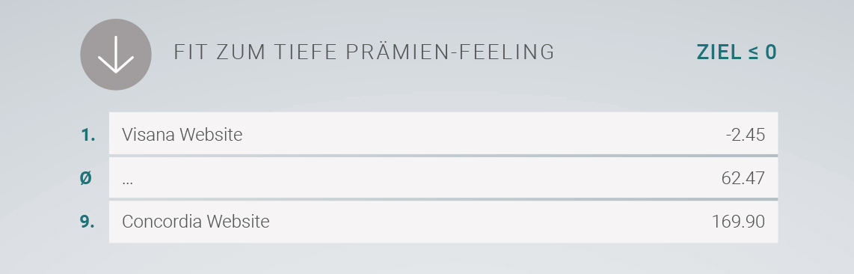 Rangliste der Krankenkassen-Websiten in Sachen Tiefe Prämien-Feeling