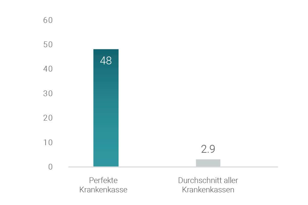 Chart mit emotionale Wärme und Nähe Mangel der Schweizer Krankenkassen