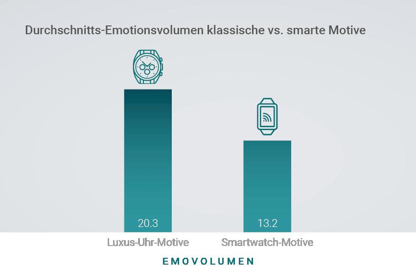 Durschnitts-Emotionsvolumen von klassischen vs. smarten Motiven