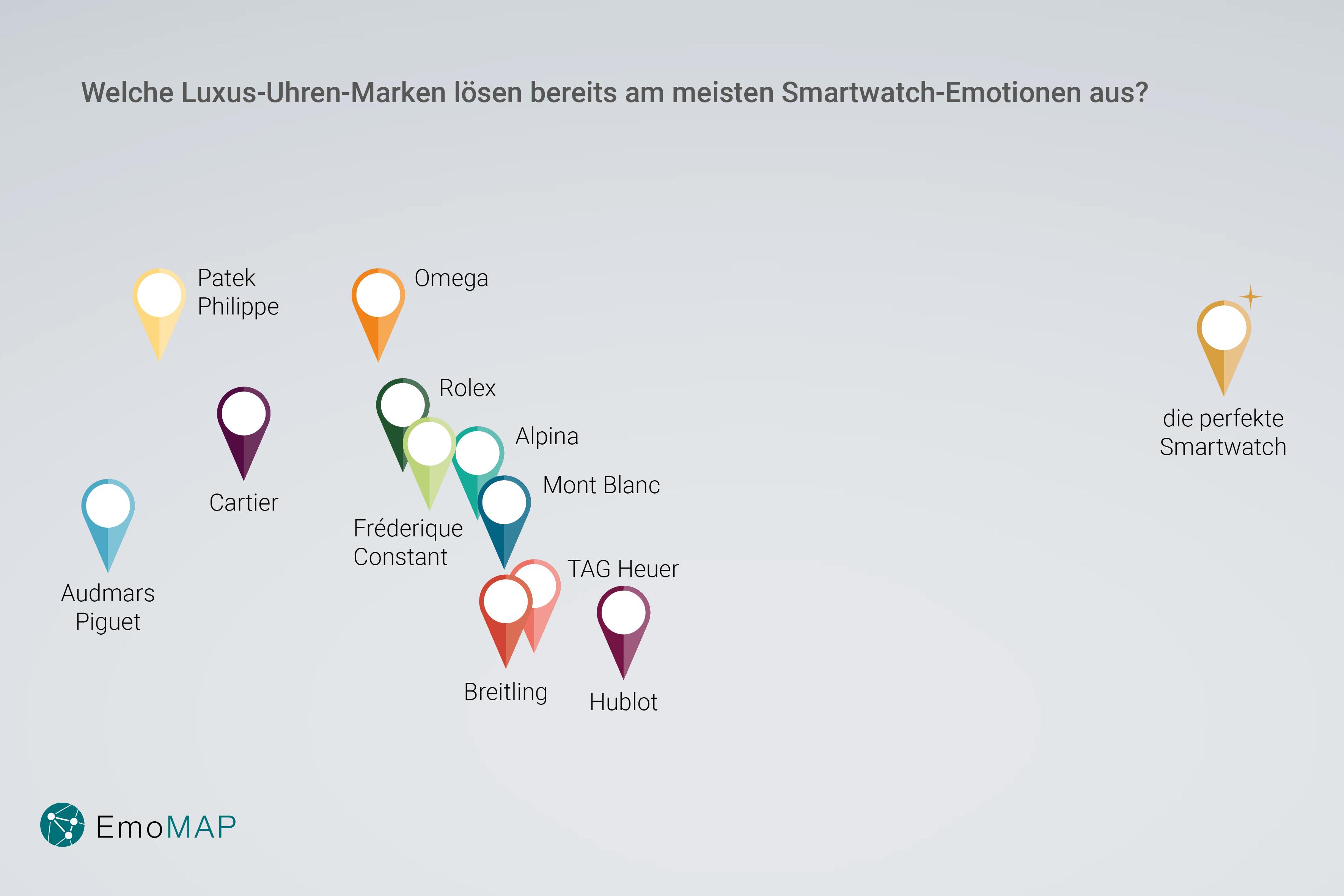 Die EmoMap© stellt dar, welche Markenemotionen jener einer perfekten Smartwatch am nächsten kommen.