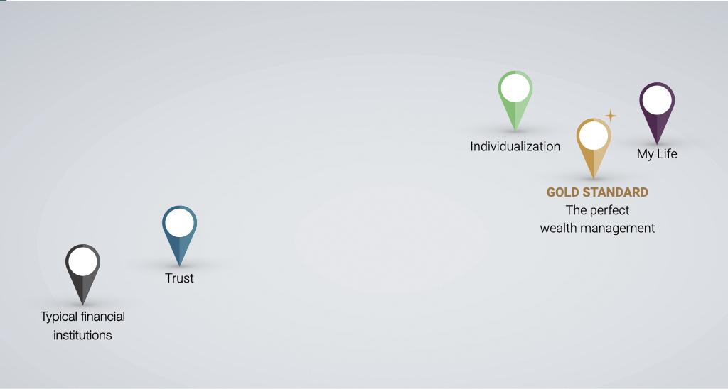 EmoMap© for UBS wealth app