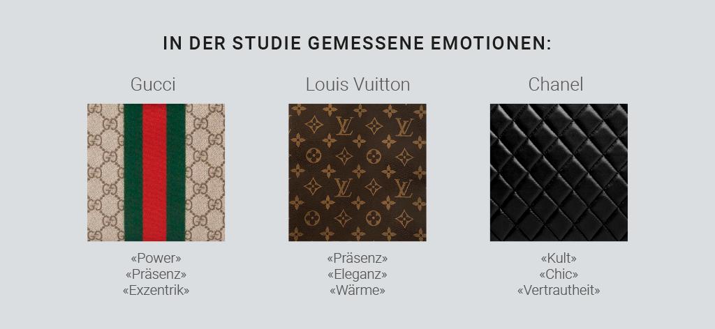 Die Emotionen, die mit den Brand-Muster und Flagshipstores im Unterbewusstsein der Konsumenten verbunden werden.